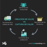Creación de valor vs Captura de valor